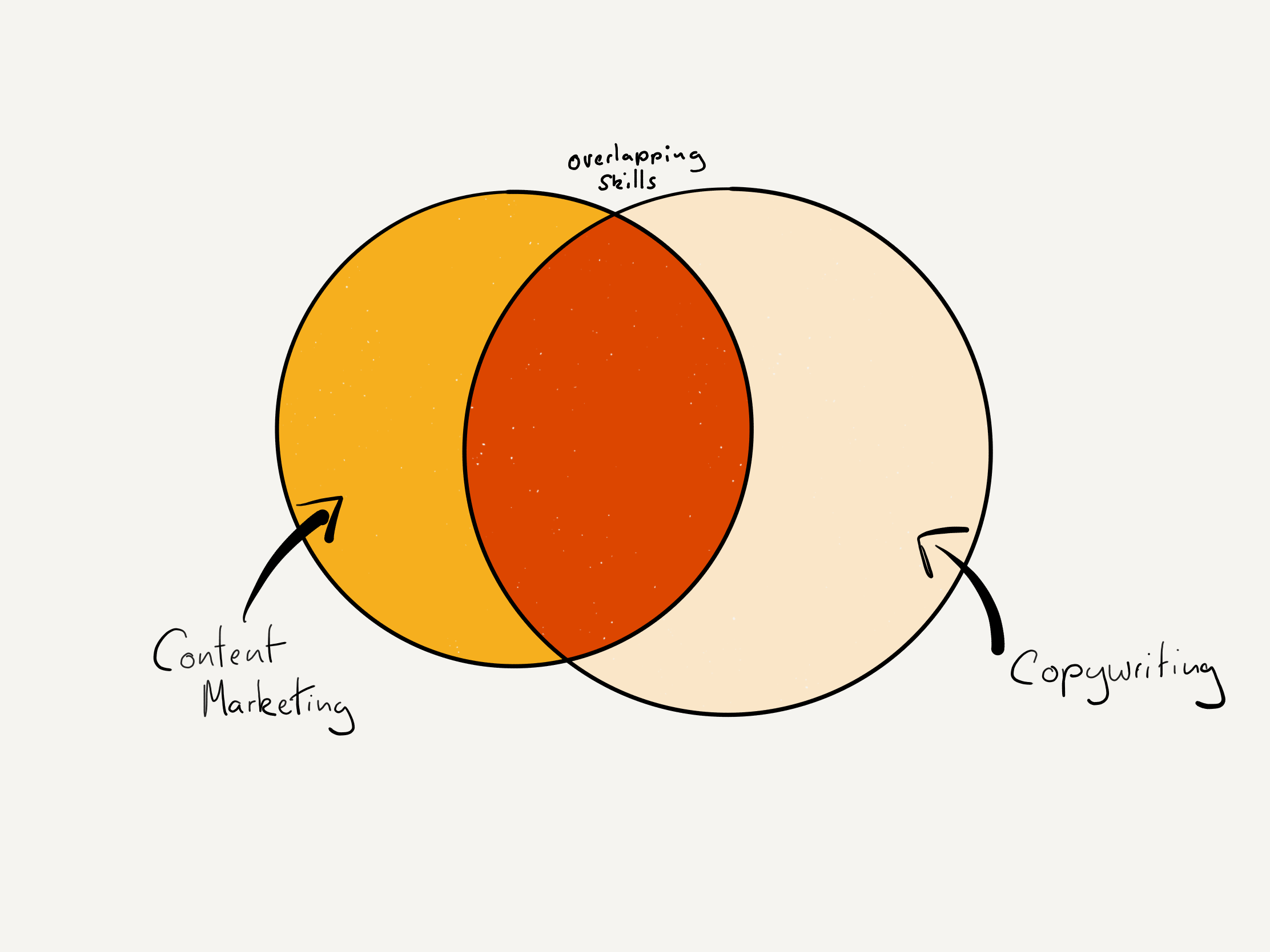 venn diagrem of copywriting or content marketing
