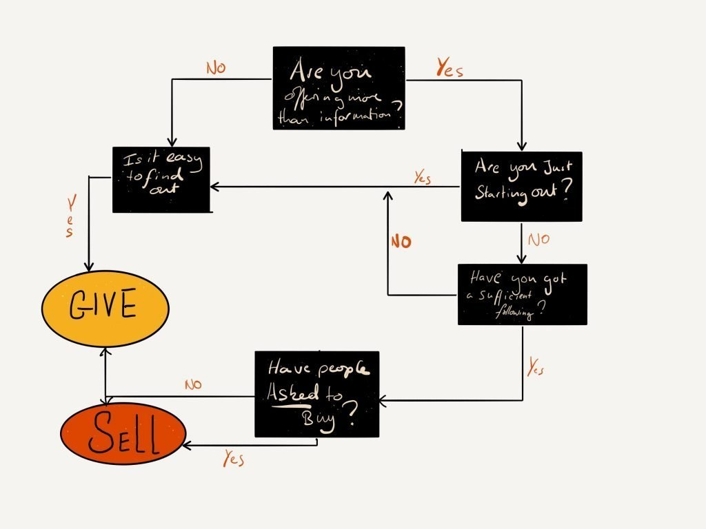 Flow chart to help decided whether to sell or give away